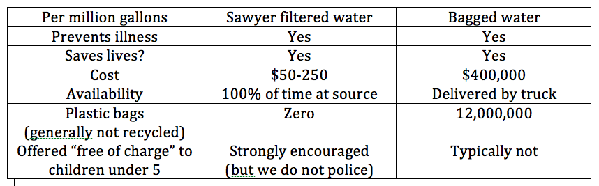 Sawyer filter vs. bagged water